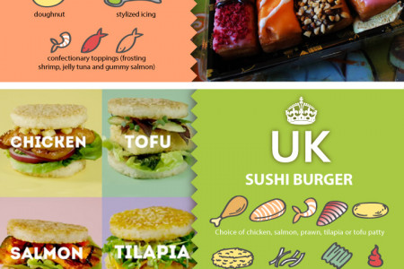 Sushi Around the World Infographic