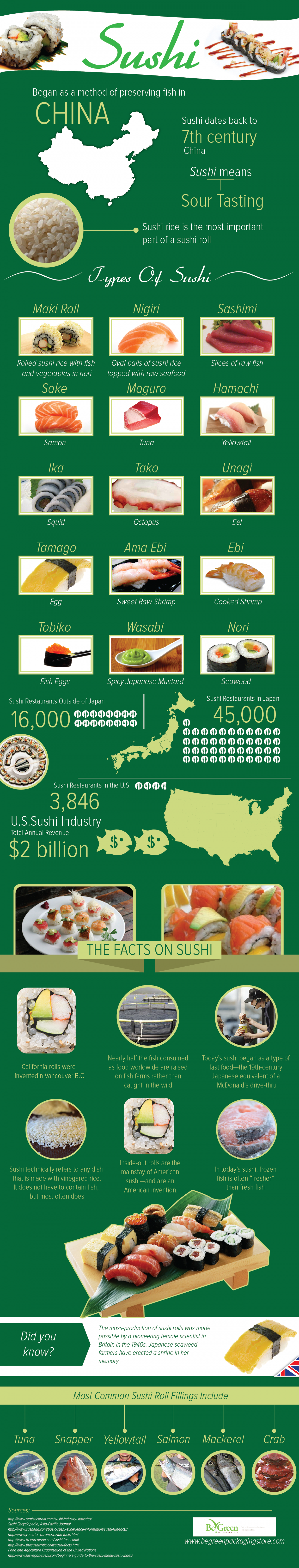 Sushi  Infographic
