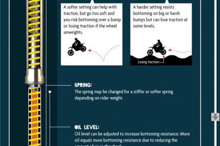 Suspension Setup Guide - Motocross Gear Infographic