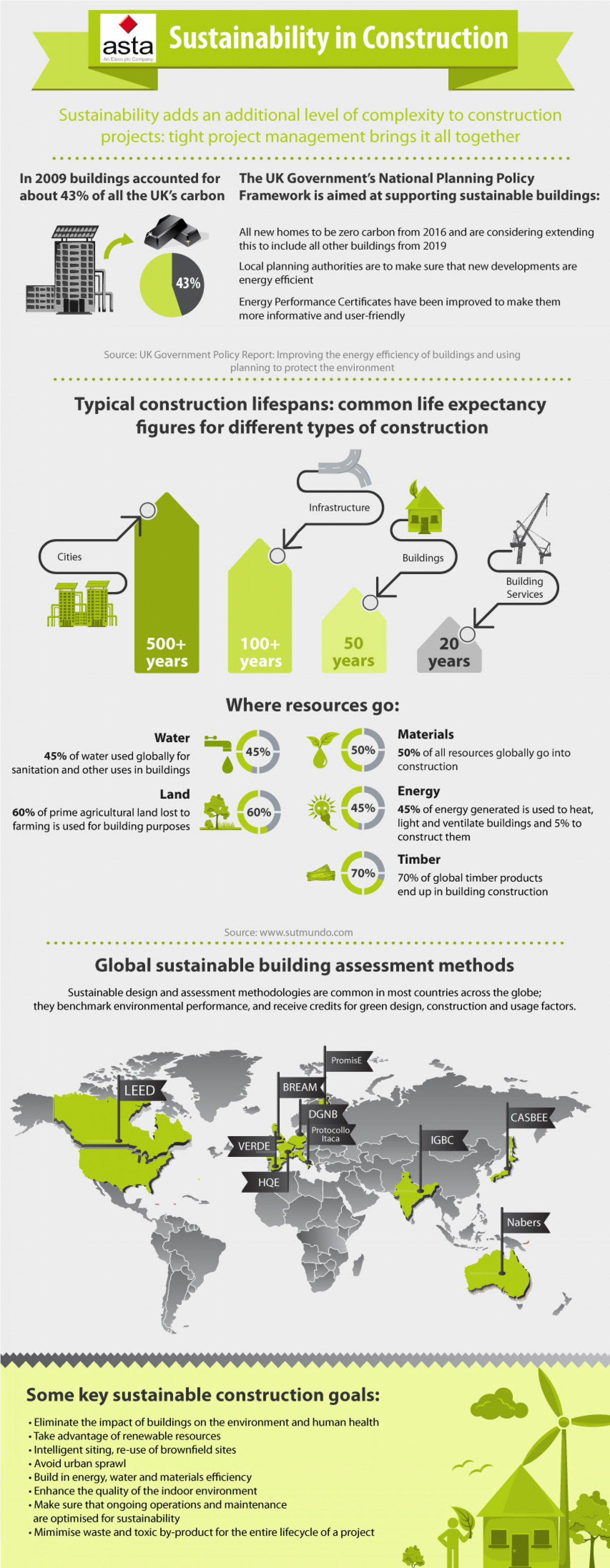 Sustainability in construction Infographic
