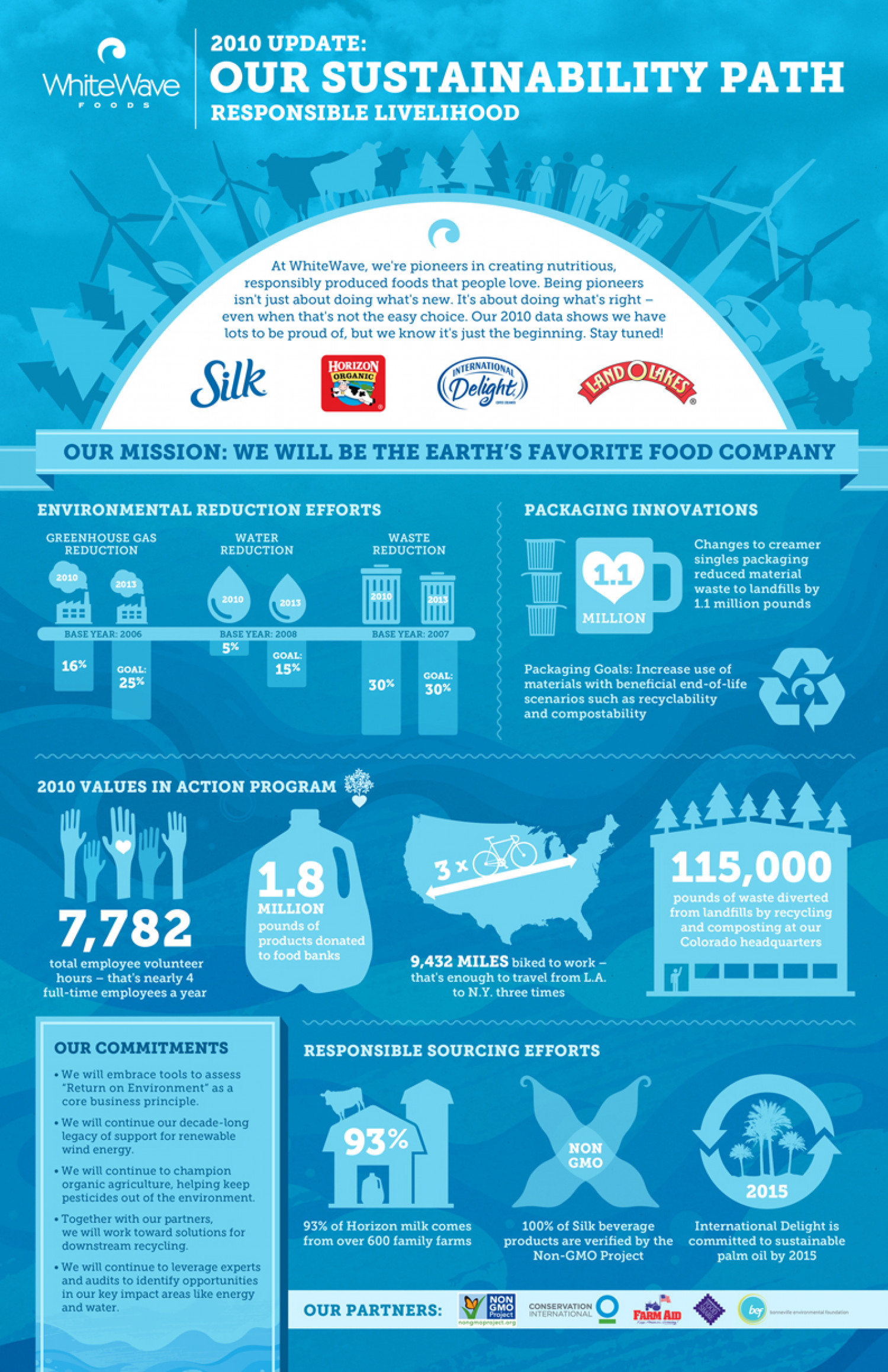 Sustainability Milestones Infographic