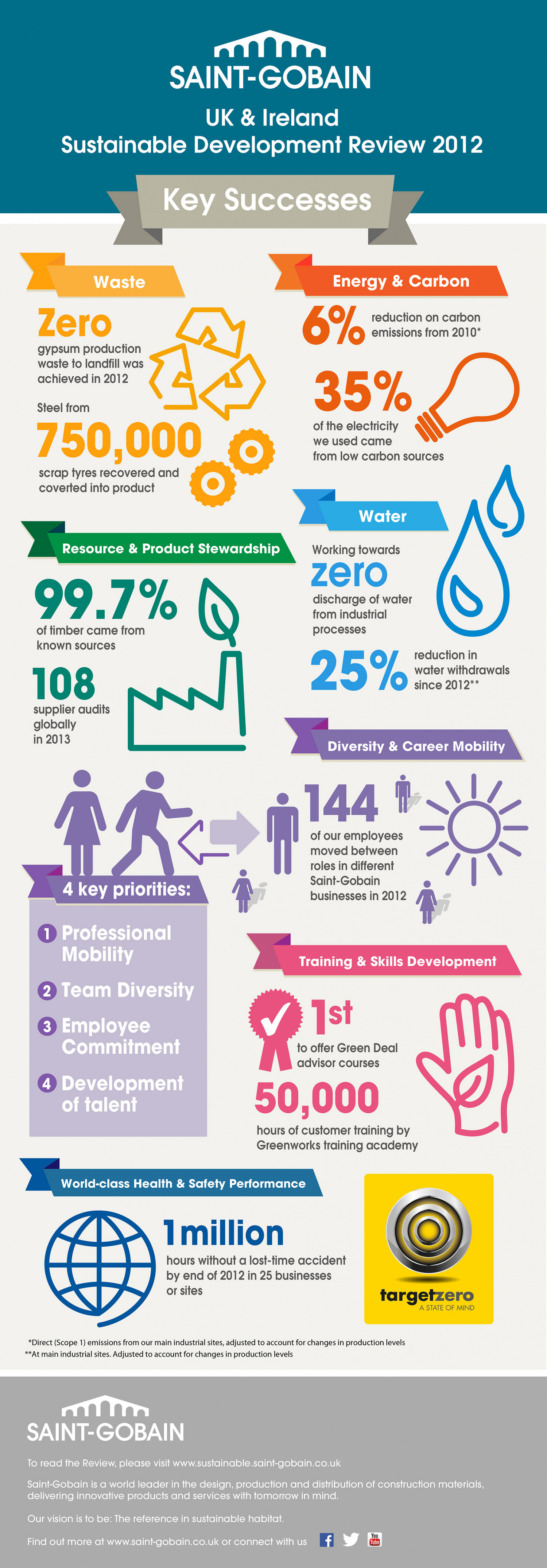 Sustainable Development Review Infographic