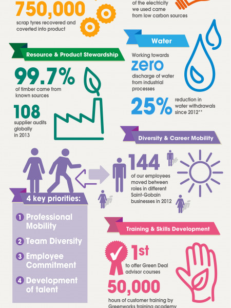 2012 Sustainable Development Review Infographic