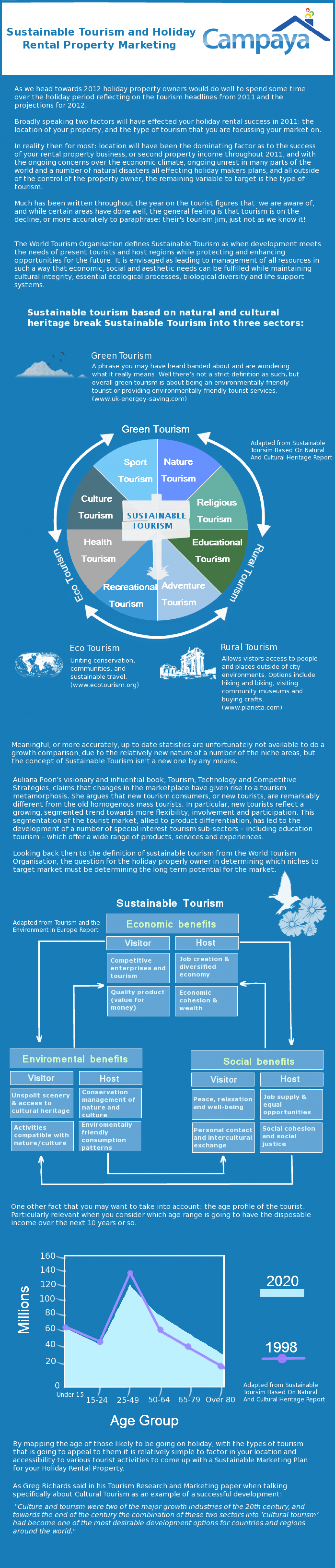Sustainable Tourism and Holiday Rental Property Marketing Infographic