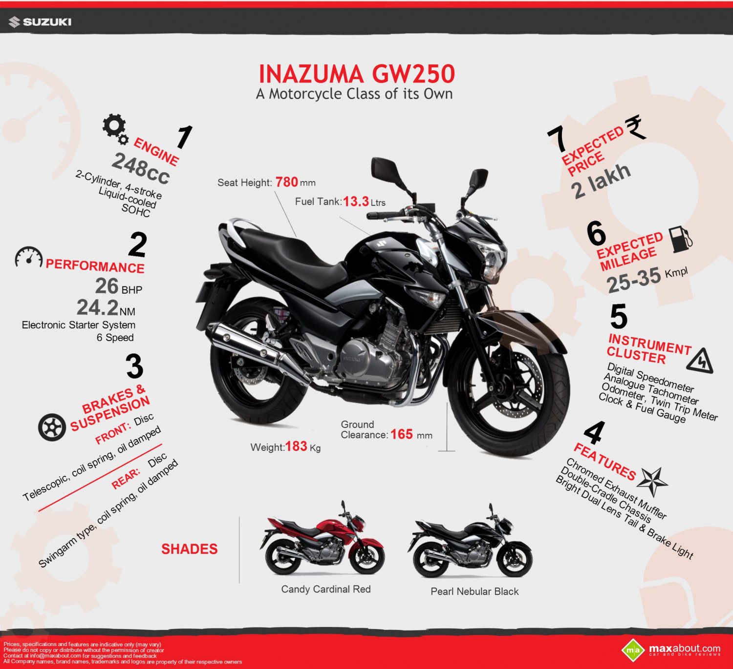 Suzuki Inazuma GW250: Specifications and Price Infographic