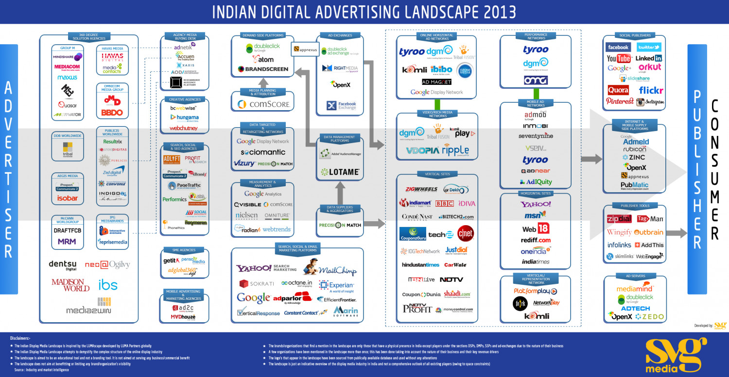 Indian Digital Advertising Landscape 2013 Infographic