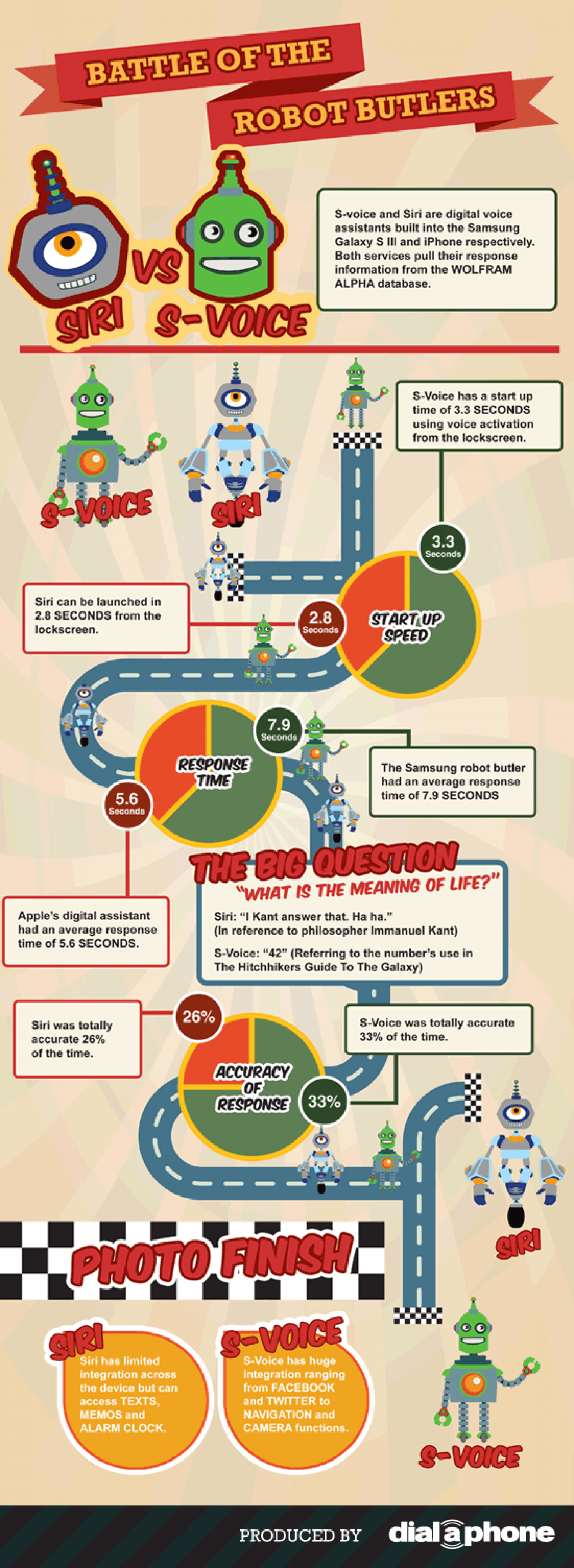 S-Voice vs Siri Infographic