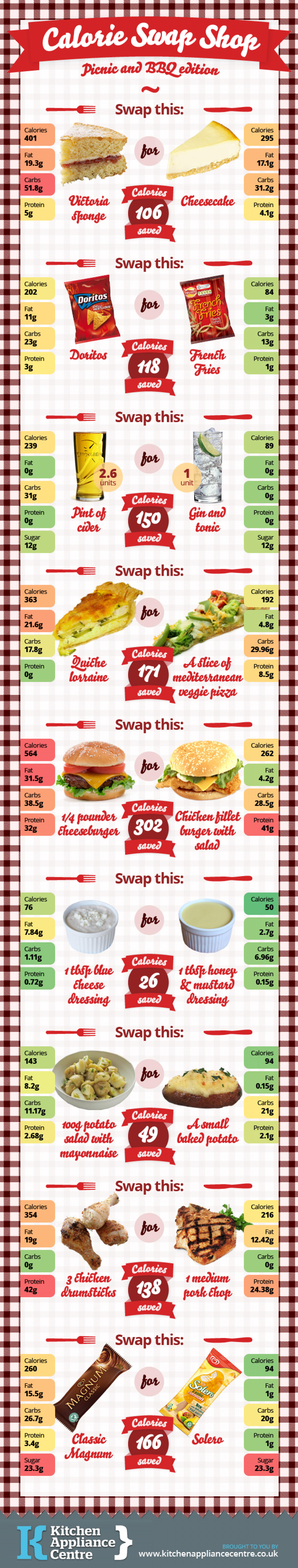 Swap This For That: Spring/Summer Edition Infographic