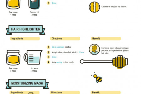 Sweet as Honey Infographic