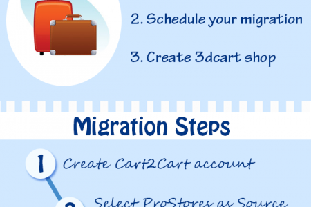 Swift Migration from ProStores to 3dcart Infographic