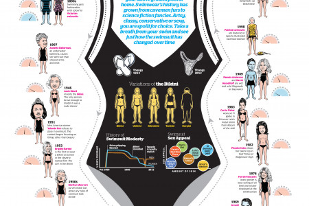 Swimsuits Infographic