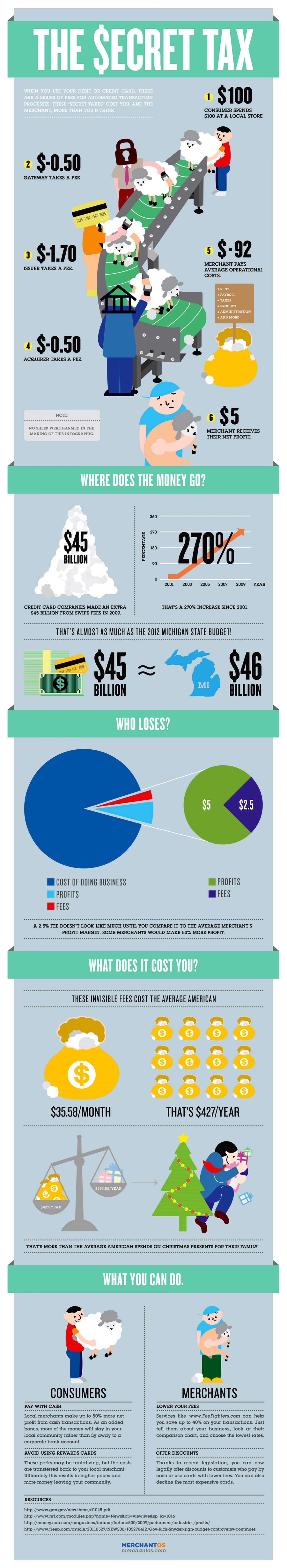 Swipe Fees: The Secret Tax Infographic