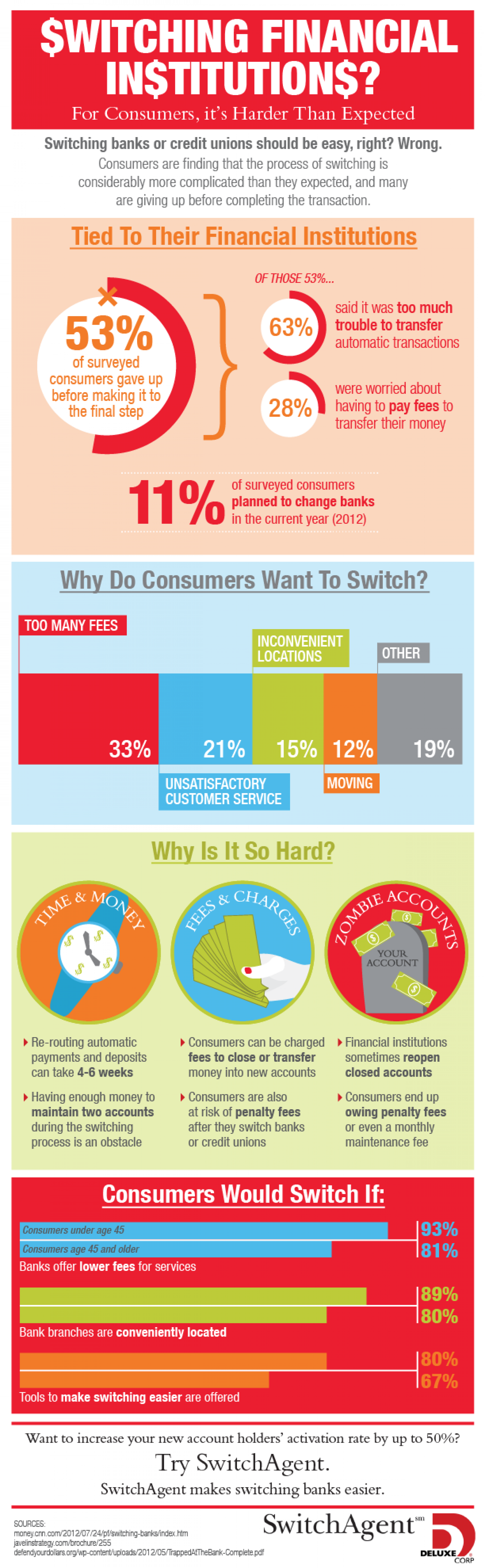Switching Financial Institutions Infographic