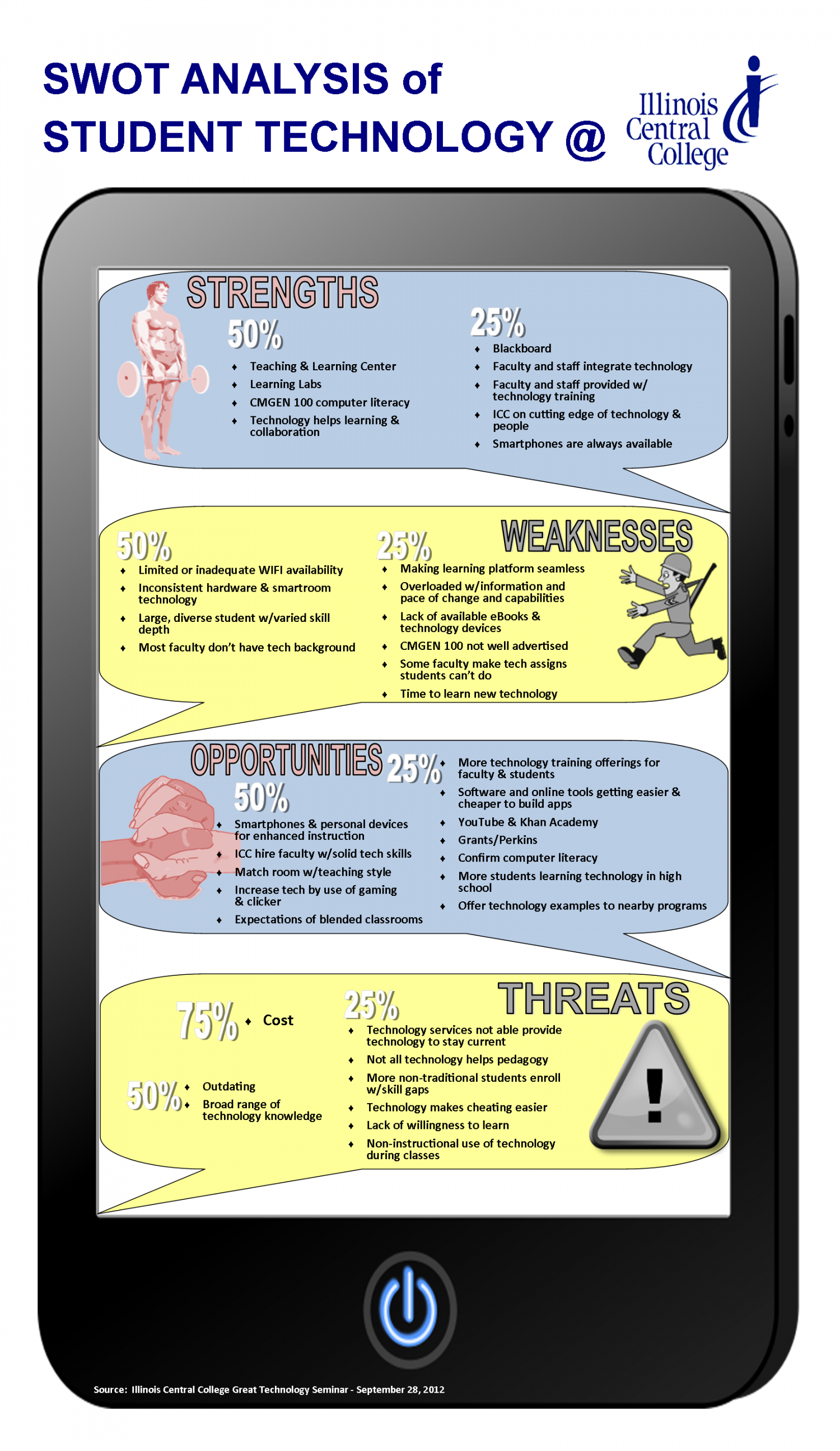 SWOT Analysis of Student Technology at ICC Infographic