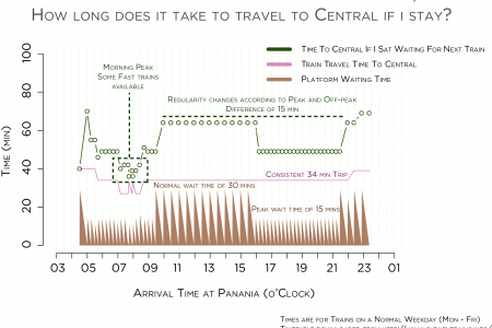 Sydney Trains Worst Case Travel Times (Panania-Central) Infographic
