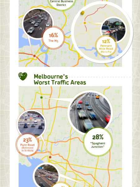 Sydney vs Melbourne - Which Is The Best City To Drive In? Infographic