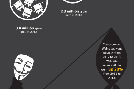 Symantec Secure Computing Infographic