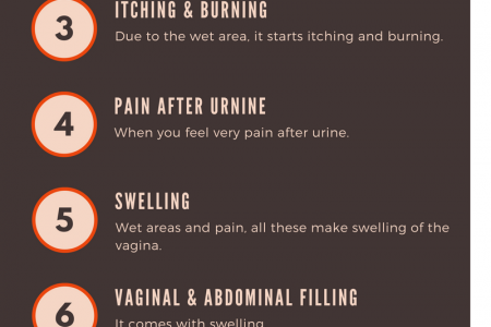 Symptoms of Blue Waffles Disease Infographic