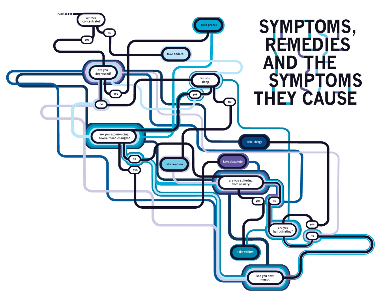 Symptoms, Remedies, and Symptoms Infographic