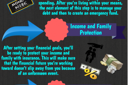 Syncis - Four Steps to Financial Strength  Infographic