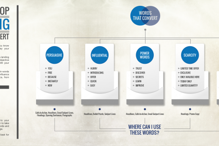 Synecore's Top Marketing Words That Convert Infographic