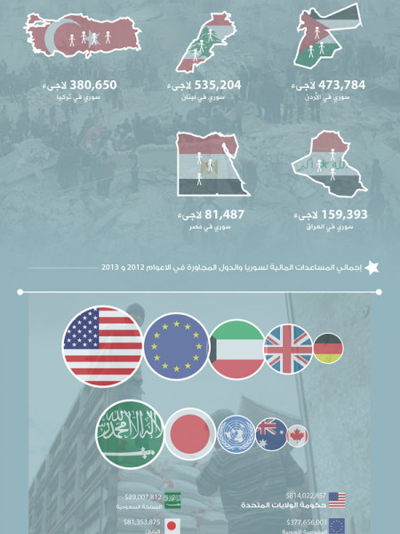 Syria Humanitarian Aid Infographic