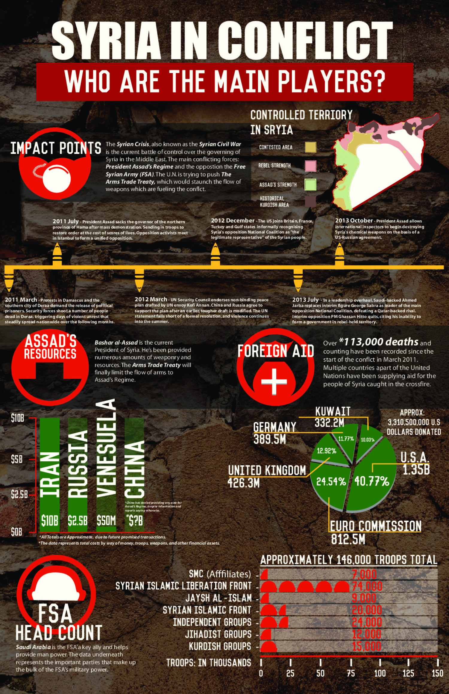 Syrian Conflict Infographic