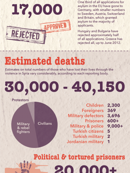 Syrian Crisis Infographic