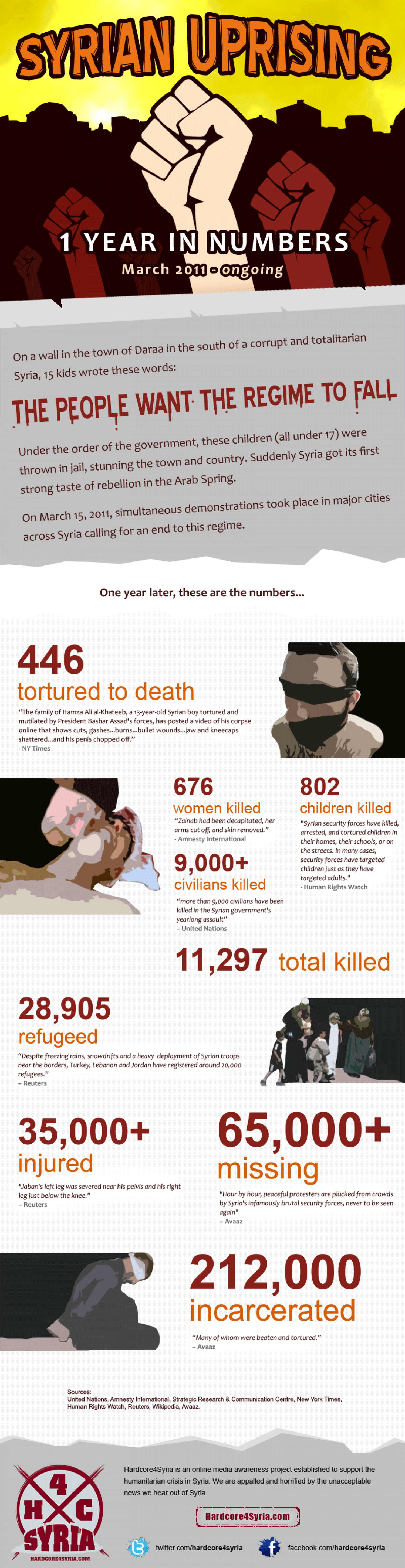 Syrian Uprising - 1 Year In Numbers Infographic