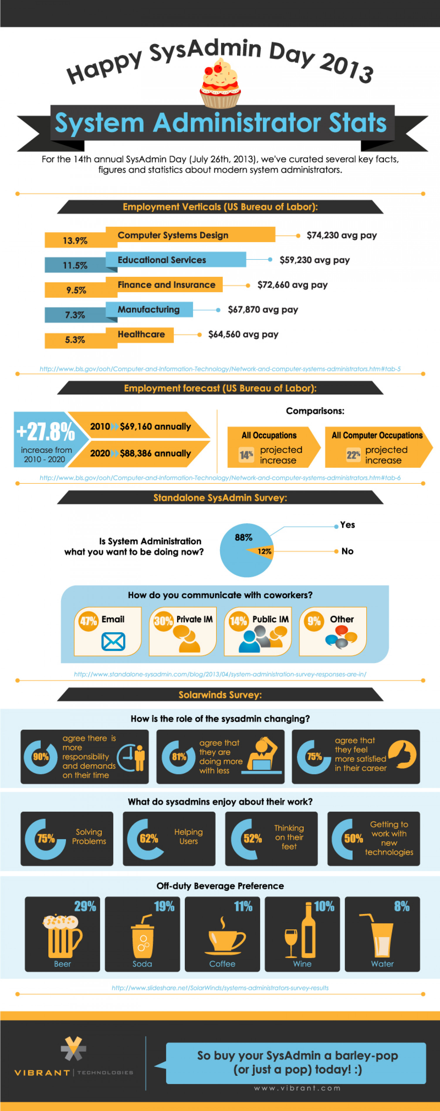 Sys Admin Stats Infographic