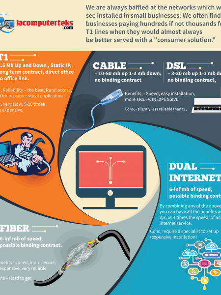 T1 vs Cable vs DSL  Infographic