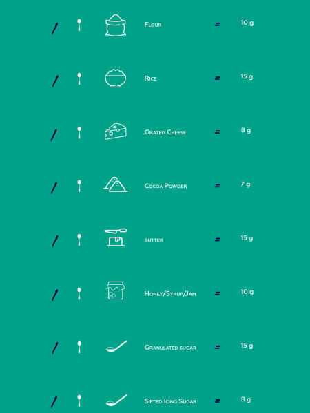 Tablespoon to Grams Conversion Chart for Baking Infographic