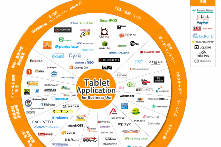 Tablet Application for Business Use Infographic