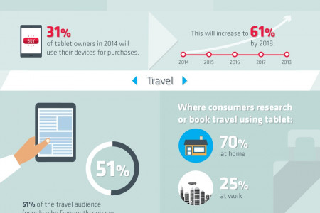 Tablet Growth - What to Expect Infographic
