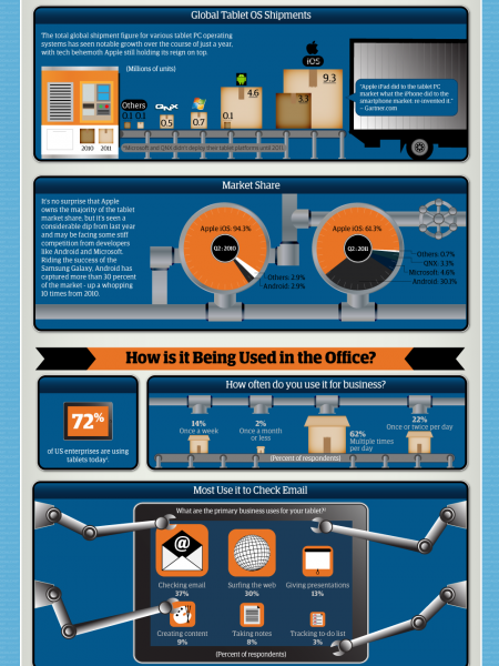 Tablet Takeover Infographic