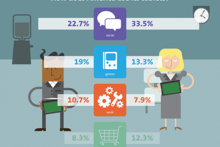 Tablet Usage and Social Media in America Infographic