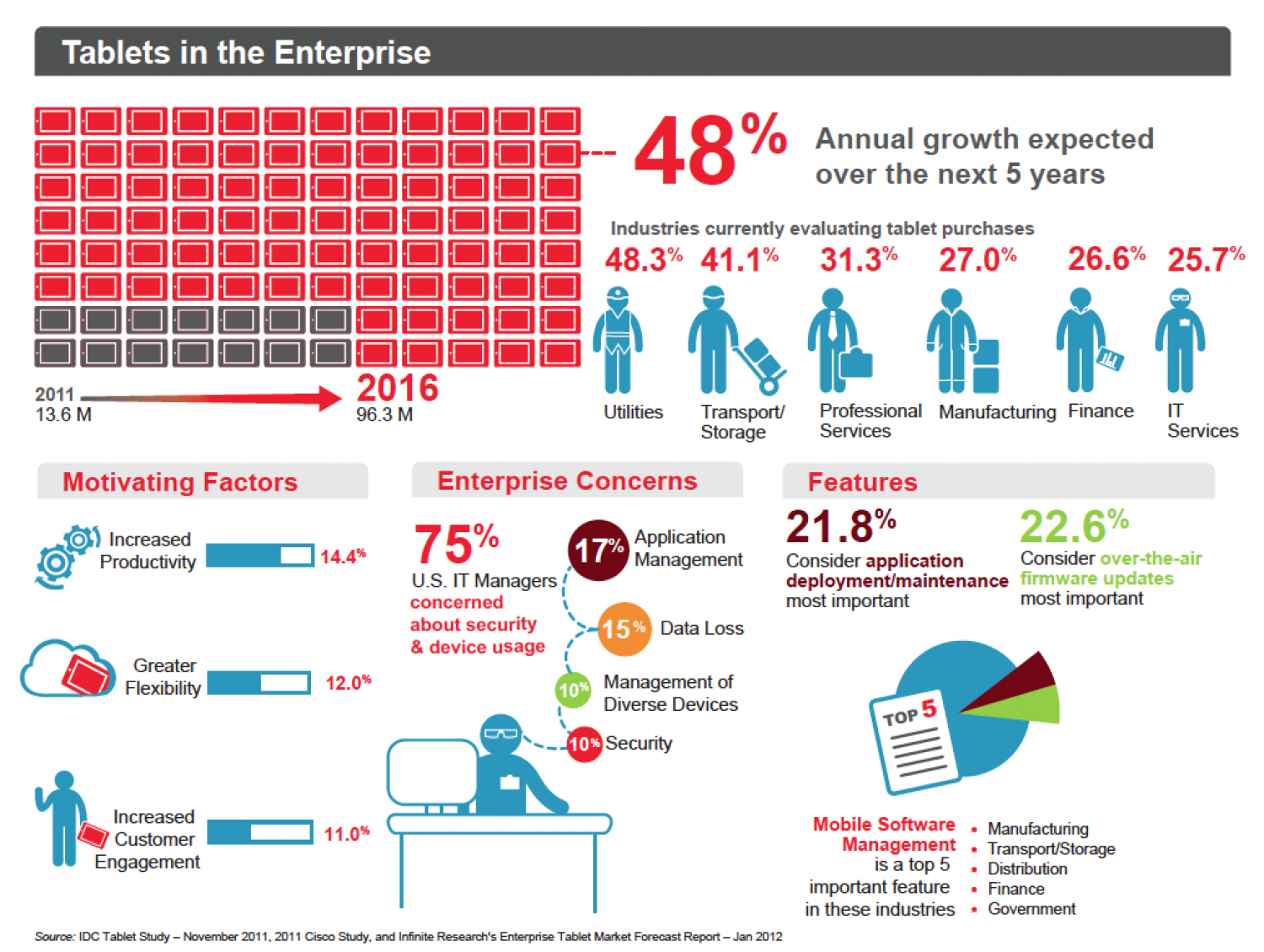 Tablets in the Enterprise Infographic