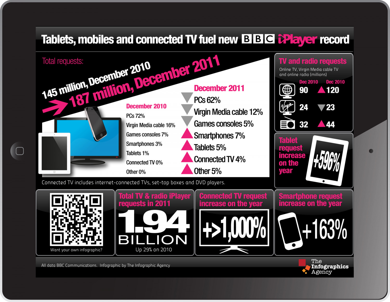 Tablets, mobiles and connected TV fuel new BBC iPlayer record Infographic