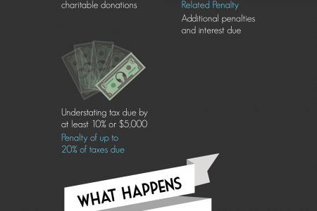Tackling Tax Return and Tax Debt Penalties Infographic