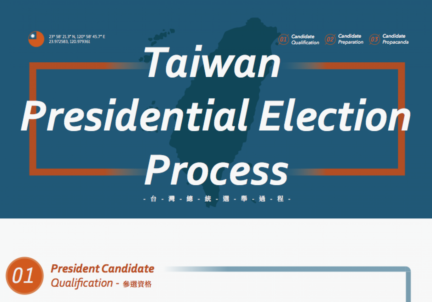 Taiwan Presidential Election Process Infographic