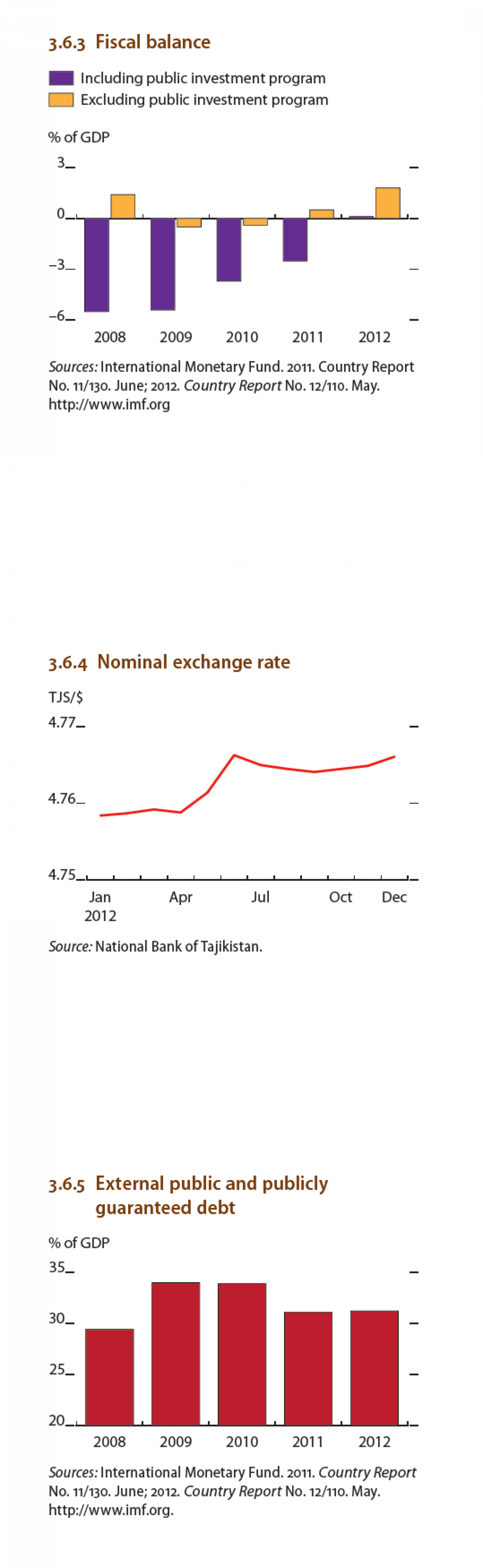 Tajikistan - Fiscal Balance, Nomimal exchange rates, external public and publicly guaranteed deb Infographic
