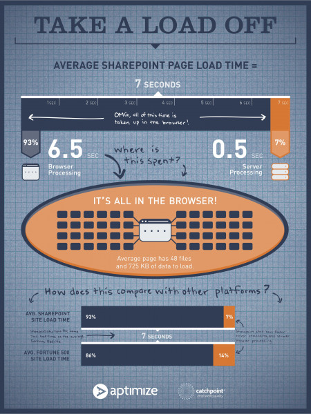 Take a Load Off Infographic