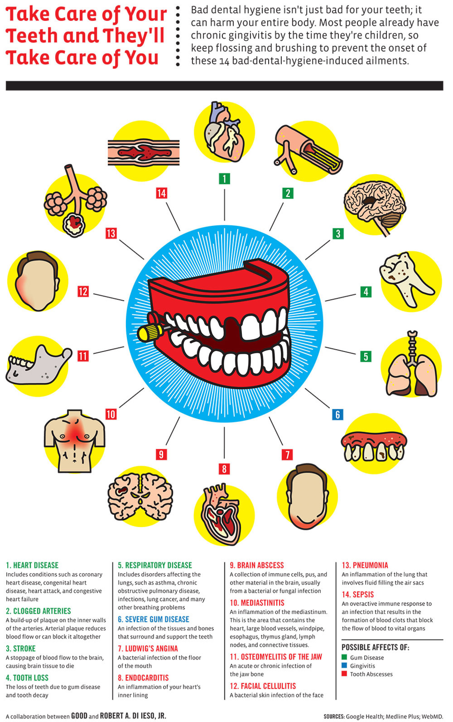 Take Care Of Your Teeth and They'll Take Care of you Infographic
