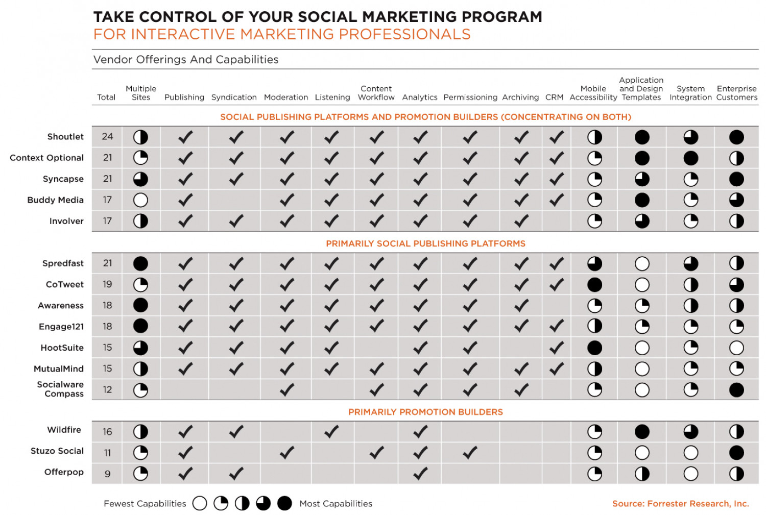 Take Control of Your Social Marketing Program  Infographic