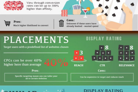 Taking a Gamble on Display Infographic