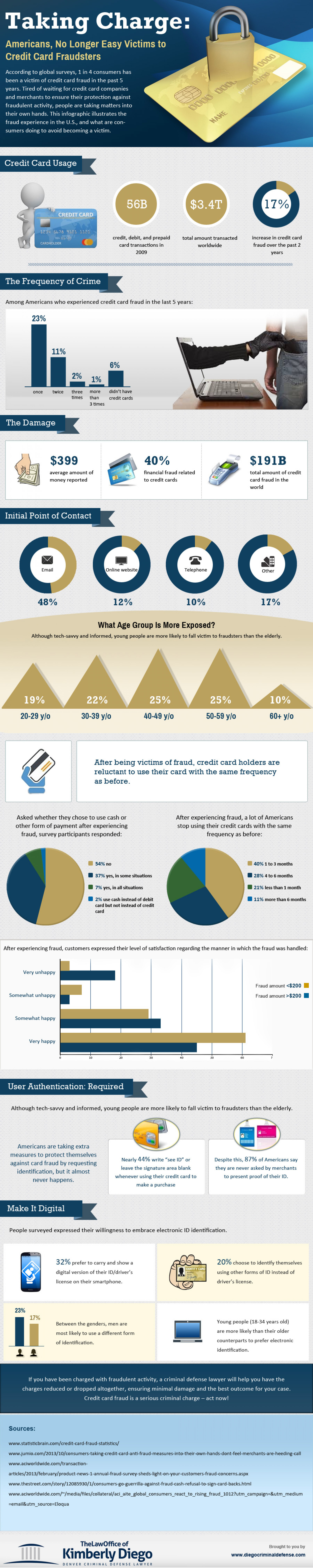 Taking Charge : Americans, No Longer Easy Victims to Credit Card Fraudsters   Infographic