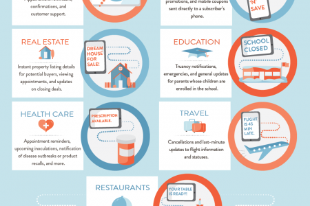 Taking it to the Text Level: Should You Integrate Texting With Customer Service?  Infographic