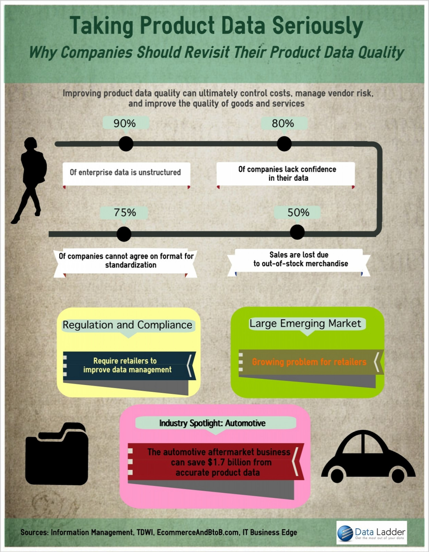 Taking Product Data Seriously Infographic