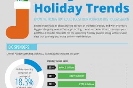 Taking Stock of Holiday Trends Infographic