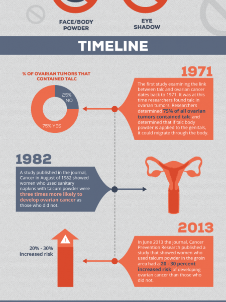 Talcum Powder and Ovarian Cancer Infographic Infographic